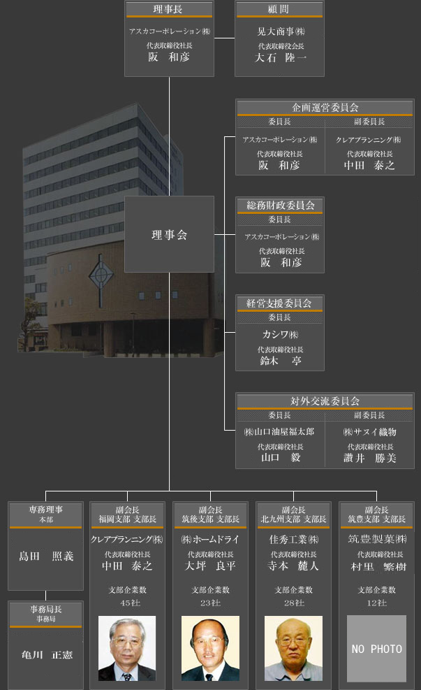 組織図2014